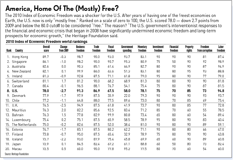 canada economic freedom The united states and canada tied in a new study on global economic freedom, though neither ranks within the top ten on the new list.