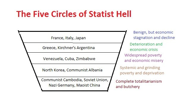 Statism-Circles-of-Hell